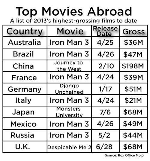 Those Wacky Foreigners: Germans Love 'Django,' Japan Digs 'Monsters U' and Other Overseas Box-Office Anomalies