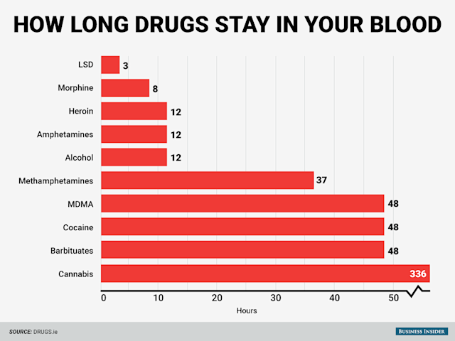 BI_Graphics_how long drugs stay in your blood