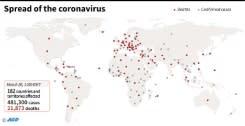 AS salip China dan Italia sebagai negara terbanyak kasus virus corona