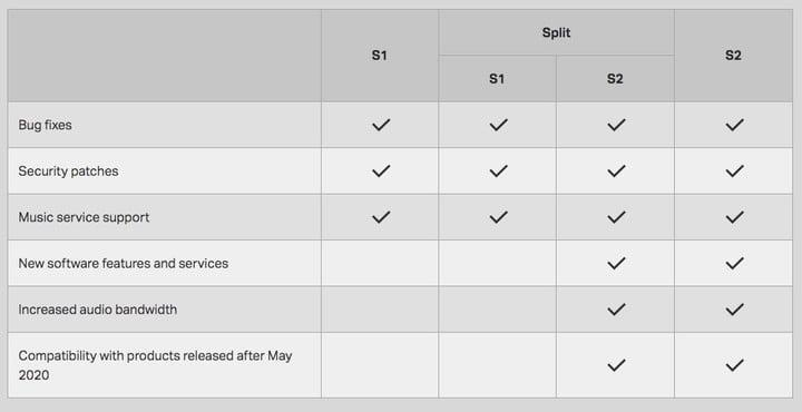 A table showing the differences between the S1 and S2 versions of Sonos' software