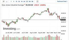 〈美股早盤〉經濟復甦憂慮再起 道瓊開盤挫逾200點、標普500抹平年內漲幅