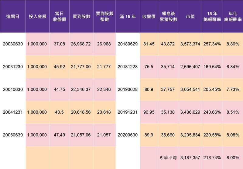 資料來源:台灣證交所、元大投信、富聯網