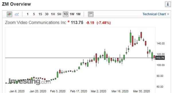 Zoom股價日線走勢圖 圖片:investing.com