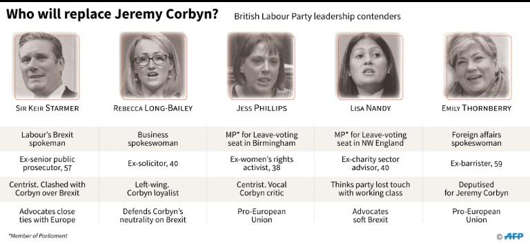 Candidates to replace Jeremy Corbyn as leader of Britain's main opposition Labour Party
