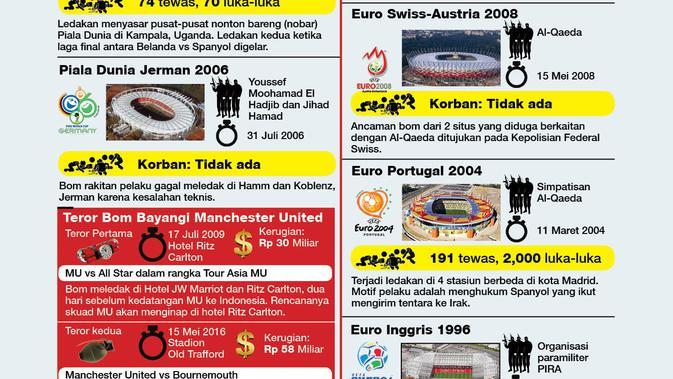 teror bom di dunia sepakbola dalam sejarah (liputan6.com/tri yasni)