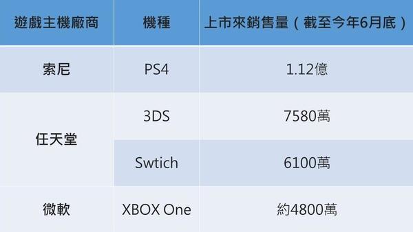 目前市面上三大遊戲主機銷售概況