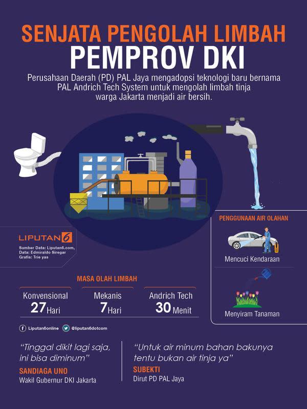 Infografis senjata pengolah limbah Pemprov DKI (Liputan6.com/Triyasni)