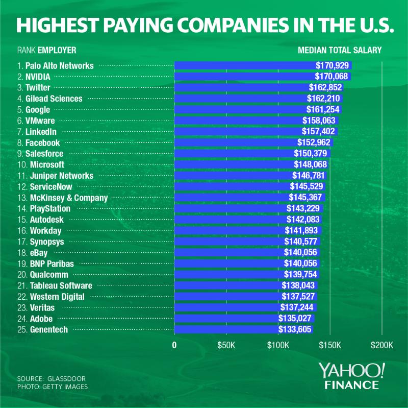 Graphic: David Foster/Yahoo Finance