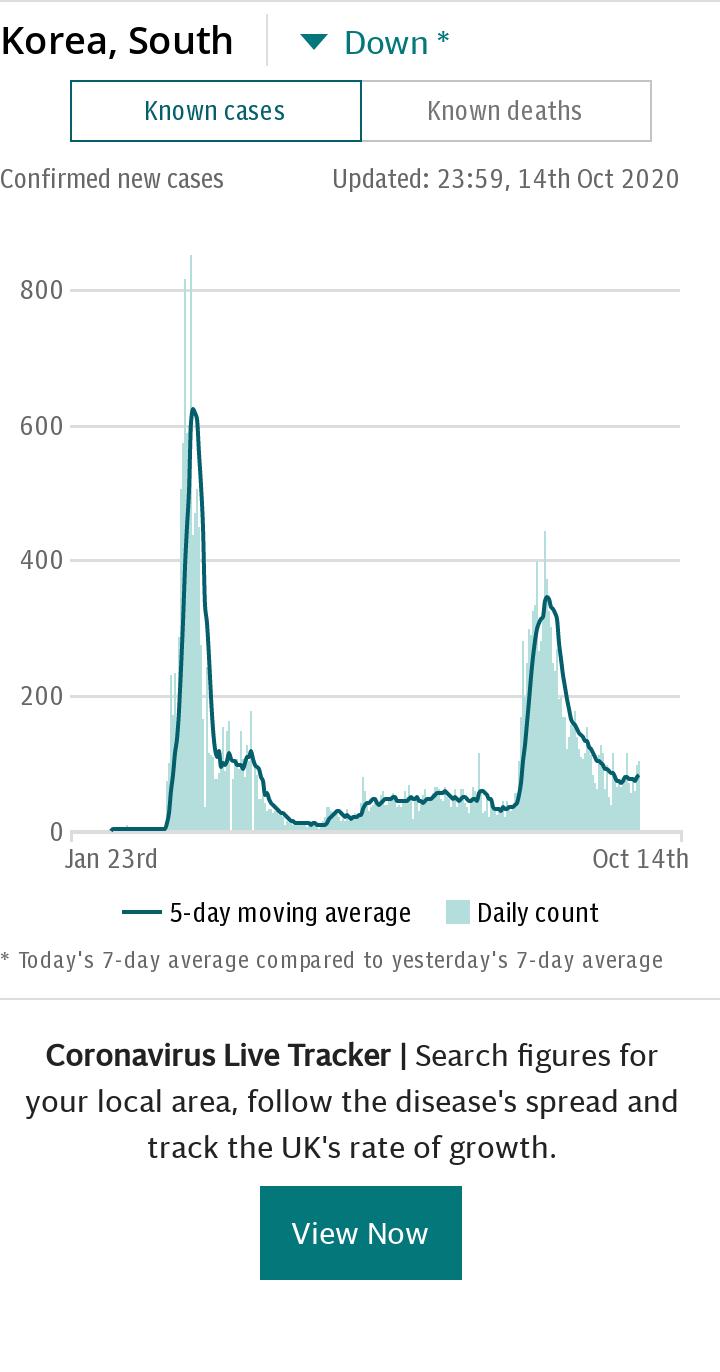 Coronavirus South Korea Spotlight Chart - Cases default