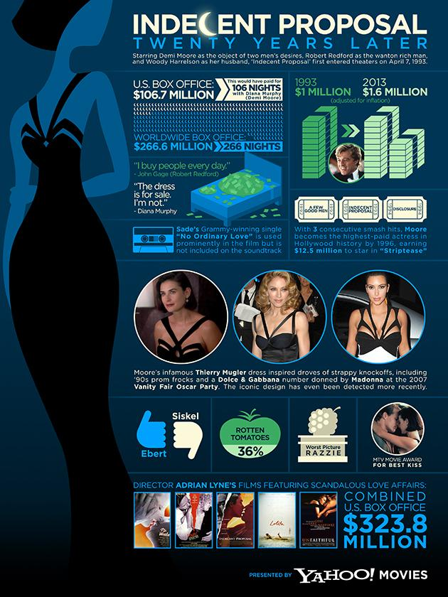 Infographic: 'Indecent Proposal' Dress and Inflation Rate, 20 Years Later