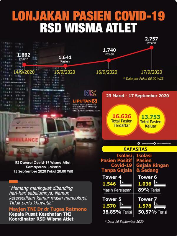 Infografis Lonjakan Pasien Covid-19 di RSD Wisma Atlet (Liputan6.com/Triyasni)