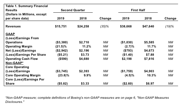 Boeing's Q2 financial results (Boeing)