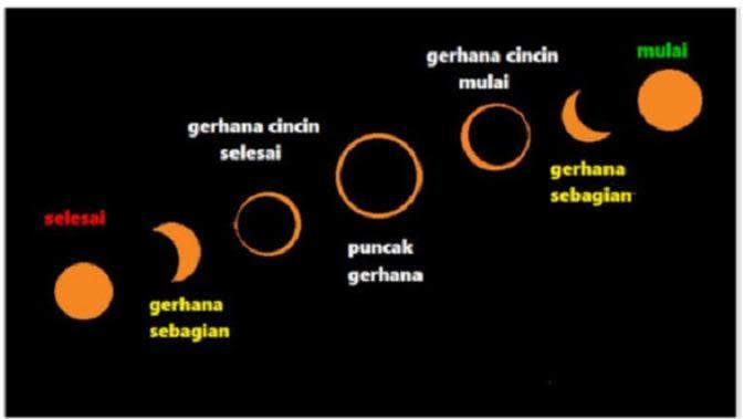 Gerhana matahari cincin pada 26 Desember 2019. (LAPAN)