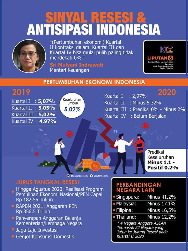 Infografis Sinyal Resesi dan Antisipasi Indonesia. (Liputan6.com/Triyasni)
