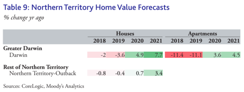 NT property price forecast for 2020 and 2021. (Source: CoreLogic, Moody's Analytics)