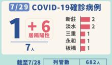 【新北+7】感染源check!新曝5足跡 到過這幾區家樂福、台北健身院注意