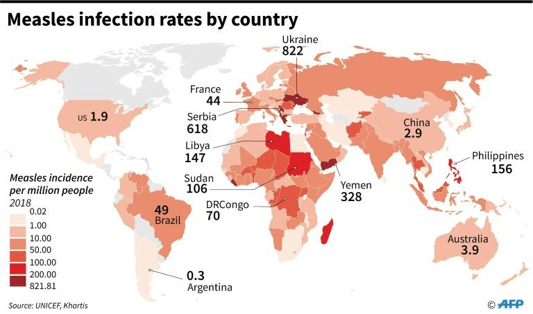 Measles infection rates per million people by country in 2018, according to UNICEF