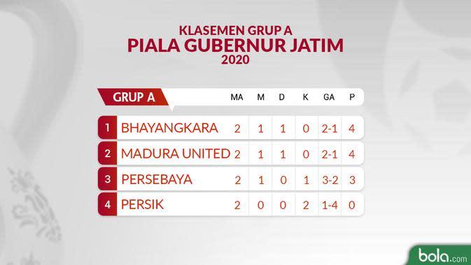 Klasemen Grup A Piala Gubernur Jatim 2020 Pertandingan 2. (Bola.com/Dody Iryawan)