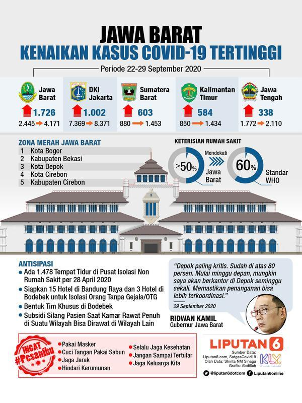 Infografis Jawa Barat, Kenaikan Kasus Covid-19 Tertinggi (Liputan6.com/Abdillah)
