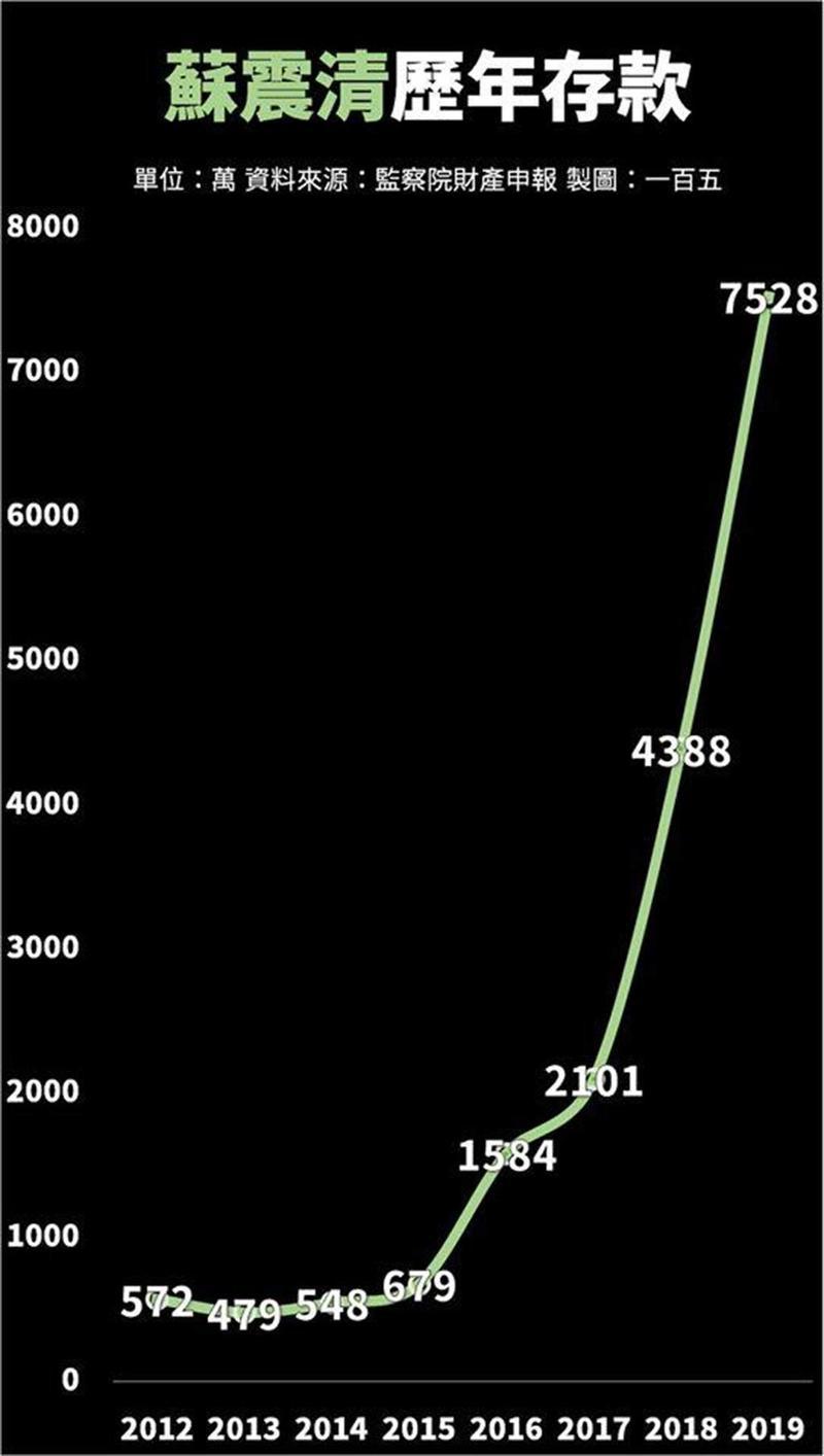 網友一百五製圖曝光2012年以來蘇震清歷年存款圖。(翻攝自臉書粉專「一百五」,此圖由「一百五」製作)