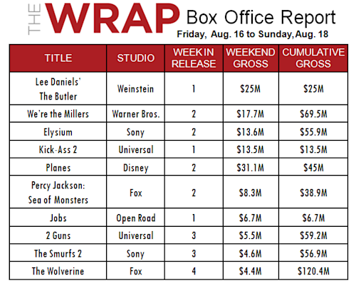 Oprah Winfrey's 'The Butler' Wins Big at Box Office - And Title Fight Helped
