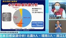 【全台三級警戒】陳其邁怒轟恩主公疫調不實 新北衛生局回應了
