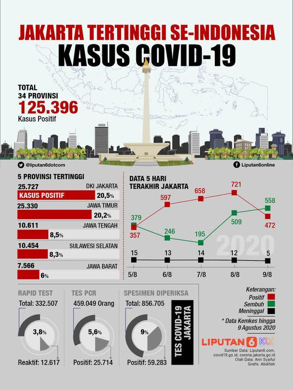Infografis Jakarta Tertinggi se-Indonesia Kasus Covid-19. (Liputan6.com/Abdillah)