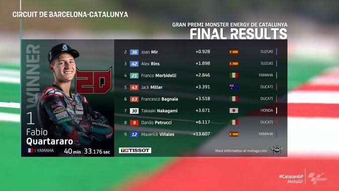 Hasil MotoGP Catalunya 2020