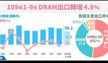 遠距商機帶動 前9月DRAM出口年增4.8% 近六年同期新高