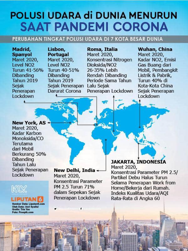 Infografis Polusi Udara di Dunia Menurun saat Pandemi Corona. (Liputan6.com/Trieyasni)
