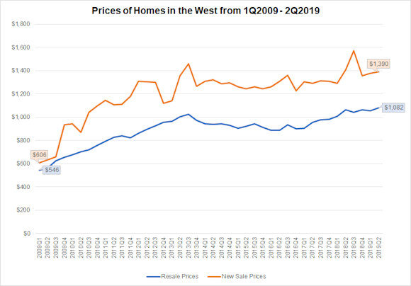 home-prices-in-west