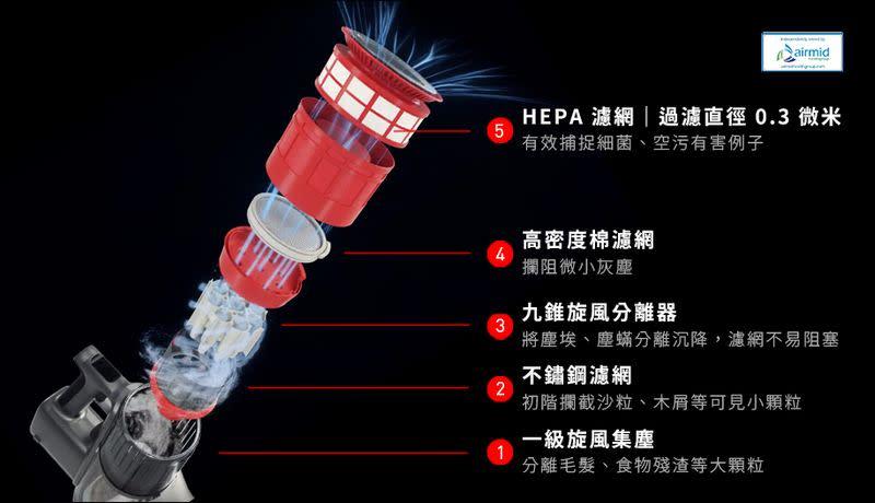 石頭 H6 手持無線吸塵器 開箱