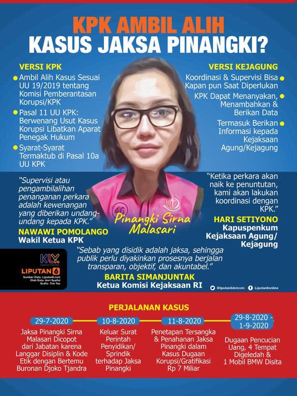 Infografis KPK Ambil Alih Kasus Jaksa Pinangki? (Liputan6.com/Triyasni)