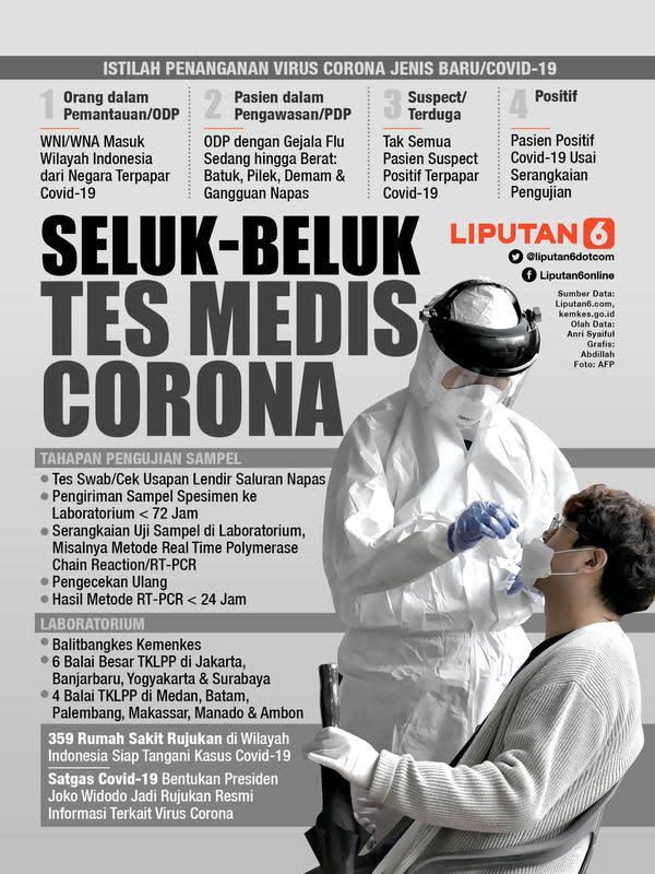 Infografis Seluk-beluk Tes Medis Corona. (Liputan6.com/Abdillah)