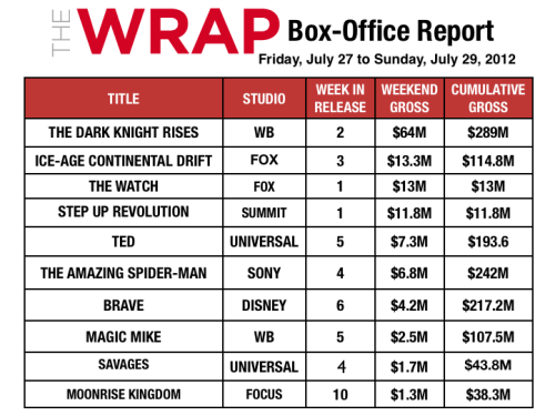'Dark Knight Rises' Rallies to Revive Box Office With $64M