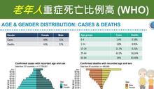 長輩打疫苗心驚驚?陳其邁2張圖揭為何高齡者應優先施打:致死率與年輕人比差245倍