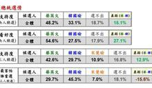 新!綠黨民調小英領先韓15.1%