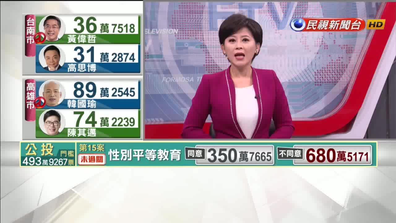 鄭文燦連任桃園市長 逾陳學聖14萬票