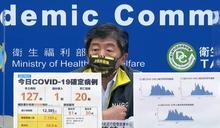 本土新增127例 20人染疫死亡