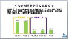 民粹力量、罷免黃國昌、與憲改—憤怒是改革動力但不應是改革的內容