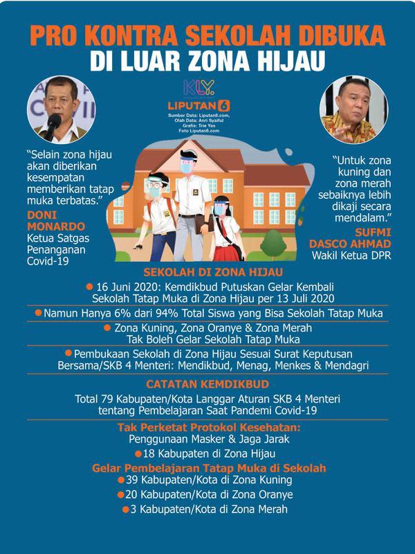 Infografis Pro Kontra Sekolah Dibuka di Luar Zona Hijau. (Liputan6.com/Trieyasni)