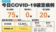 COVID-19/新增20人死亡、75本土病例,死亡率4% 指揮中心:心情可放鬆行動要維持