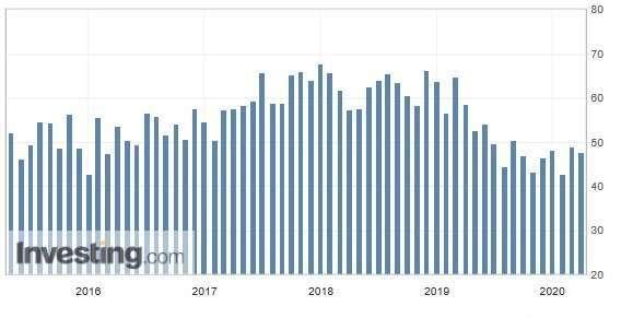 美國芝加哥採購經理人指數(圖:Investing.com)