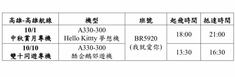 長榮高雄類出國航班時刻表。(圖/長榮提供)