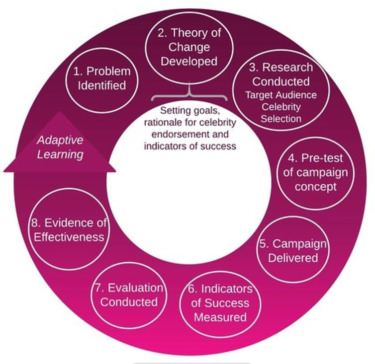The eight steps for the design and implementation of a celebrity-based intervention.
