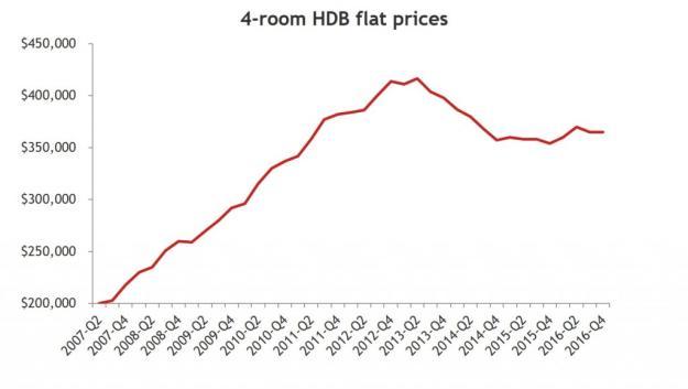 4-bedroom Yishun price trend