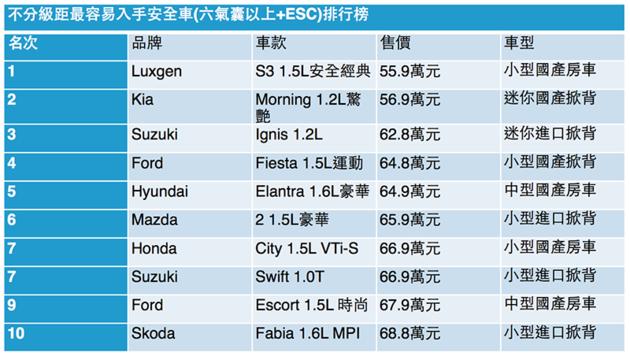 除了Luxgen S3,要花多少錢才換得到足夠的安全?