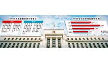 IMF籲美勿突然加息 免新興市走資 估全球經濟增長6% 3個月兩度上調