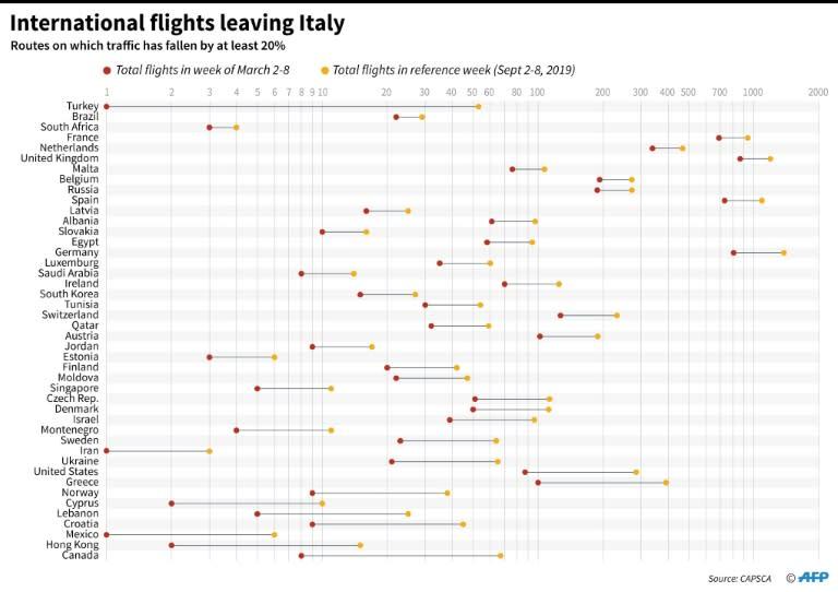 International flights leaving Italy