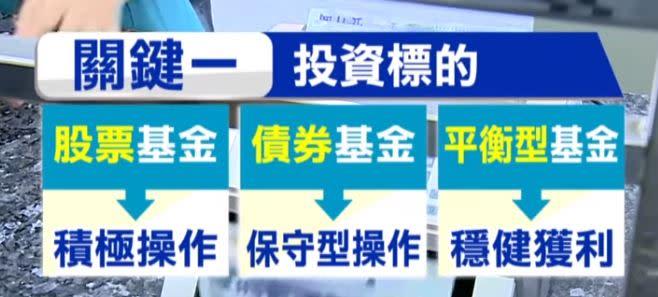 基金分三大種類。(圖/東森新聞資料畫面)